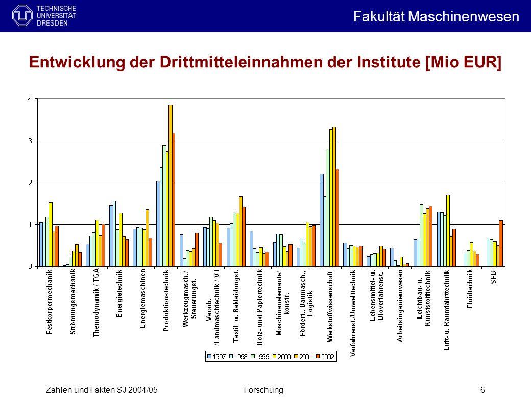 Entwicklung der Drittmitteleinnahmen der Institute [Mio EUR]